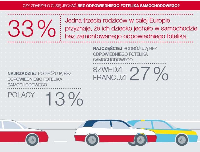 Bezpieczne przewożenie dzieci samochodem - ciągle jesteśmy zdezorientowani w tym temacie